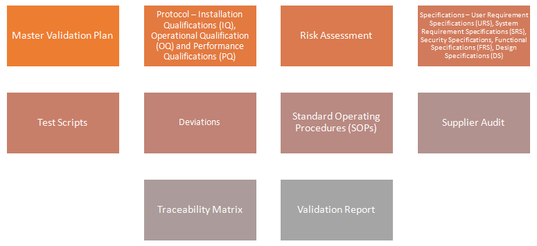 Software & System Validation