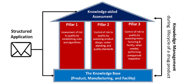 knowledge aided assessment